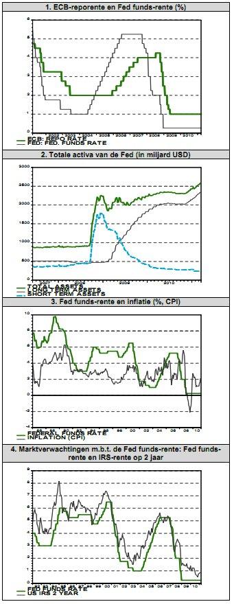 20110501_ecb_repo_en_fed_rente.jpg