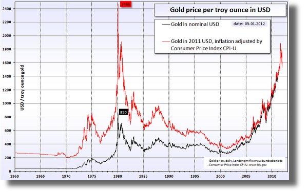 20120105_Gold_price_in_USD600x375.jpg