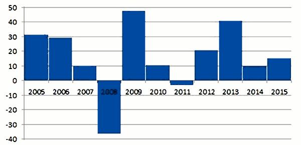 20170201koerswinstverhoudingen-600x290.png