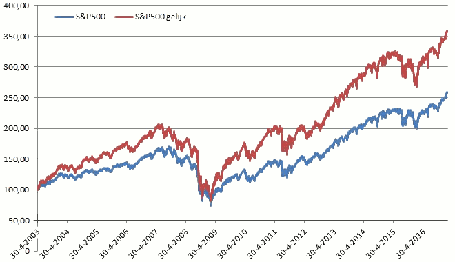 20170301sp500-660x380.png