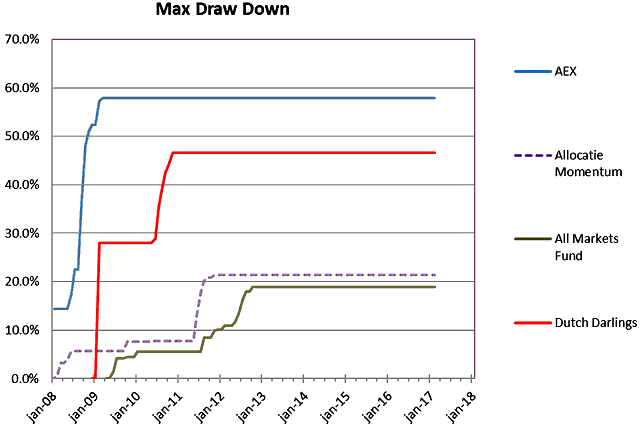 20170412-Fig-3-Maximale-Draw-Down-640x427.png