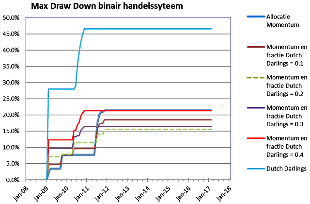 20170412-Fig-6-Maximum-Draw-Down-640x420.png