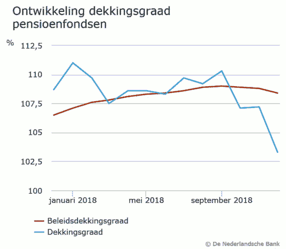 20190203_Ontwikkeling_dekkingsgraad_pensioenfondsen-575x500i.png