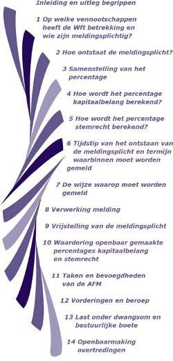 AFM_Leidraad_voor_beleggers250x520.jpg