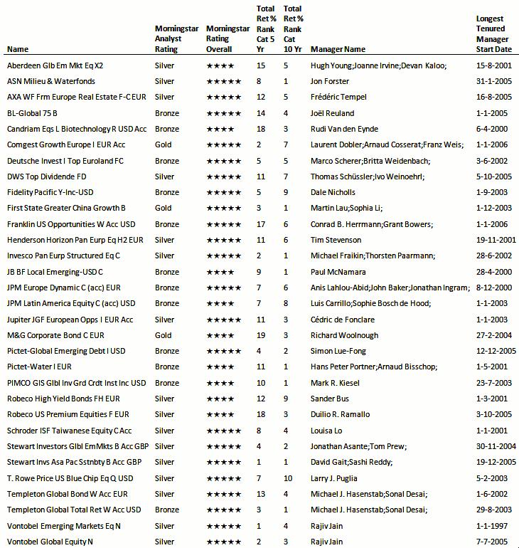 Belegger-week-7-JS-lange-staat-van-dienst-tabel-730x770.PNG