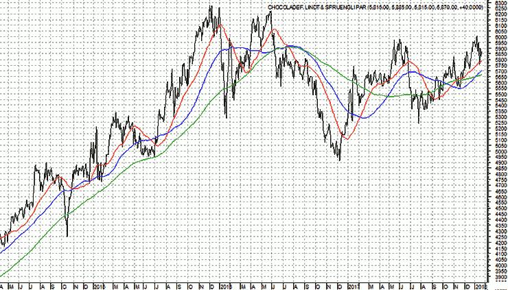 Chart1_-_CHOCOLADEF._LINDT_&_SPRUENGLI_PAR-740x423I15.png