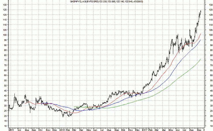 Chart1_20170921_SHOPIFY_CL_A_SUB_VTG_ORD-740x454-I.png