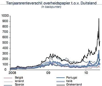http://www.beleggersonline.nl/images/stories/Diversen/Nieuwsbrieven/EU_201004TienjaarsrenteverschilOverheidsPapTovDuitsland358x300.jpg