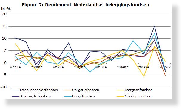 Figuur-2-Rendement-Nederlandse-beleggingsfondsen_tcm46-325165-SH620x375.PNG
