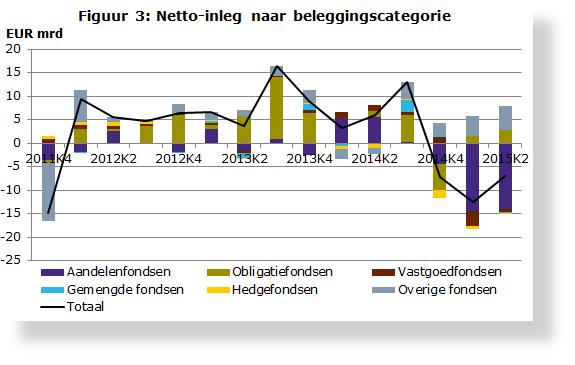 Figuur-3-Netto-inleg-naar-beleggingscategorie_tcm46-325166-SH575x365.PNG