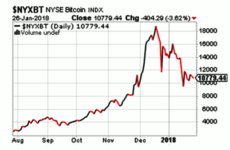 Nyse-bitcoin-index-20180126-460x300I.png