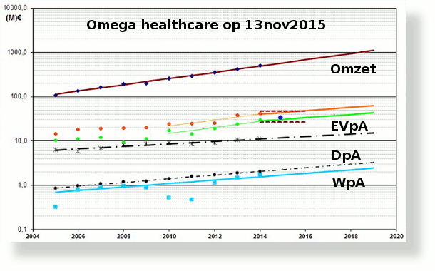 OmegaHealth13nov15-SH610x380.png