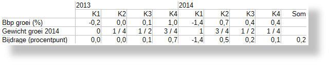 Samenstelling-Bbp-groei-2014-naar-kwartalen-SH640x130 .jpg