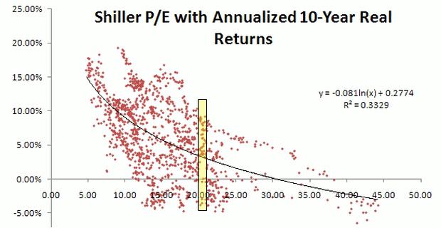 Shiller-pe-anualyzed-10YRealReturns620x320.png