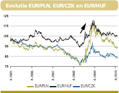 http://www.beleggersonline.nl/images/stories/Diversen/Nieuwsbrieven/dexia201004_Evolutie_Eur_vs_Pln_Czk_Huf396x310.jpg