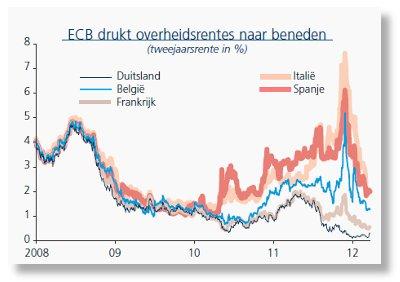 ecb_drukt_overheidsrentes201204.jpg