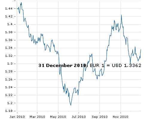 Euro vs Dollar 2010