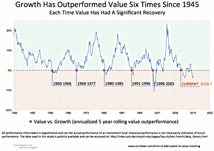 fig1-HON-20151101Growth-has-outperformed-value-six-times700x496.png
