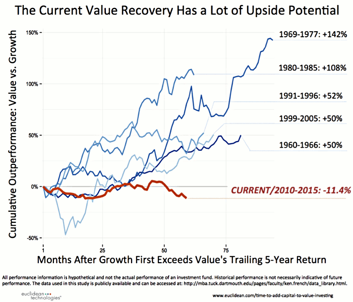 fig2-HON-20151101Current-Value-Recovery700x599.png