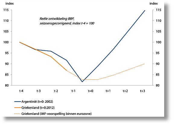 figuur-1-bbp-ontwikkeling-vergeleken.png