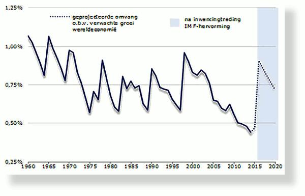 grafiek-IMF_tcm46-336751.png