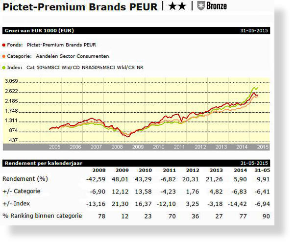 pictet_premium_brands_graph-SH600x500.jpg