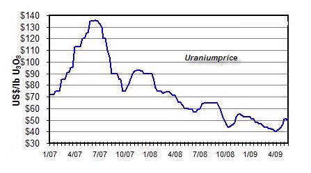 http://www.beleggersonline.nl/images/stories/artikelen/MEI/uraniumprice.jpg