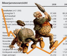 Hoe in te spelen op onzekere markten