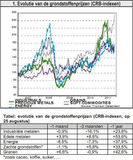 Evolutie van de grondstoffenprijzen (CRB-indexen) 20110825