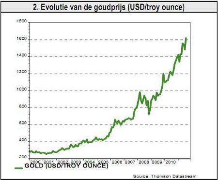 2. Evolutie van de goudprijs (USD/troy ounce)