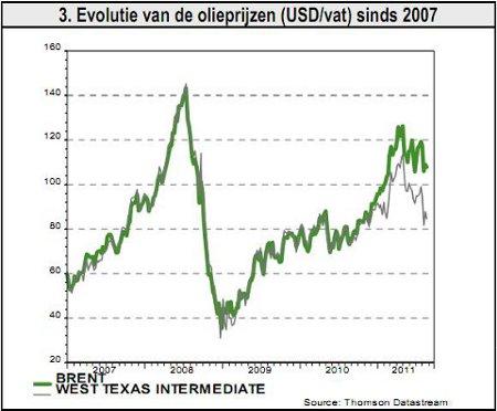 3. Evolutie van de olieprijzen (USD/vat) sinds 2007