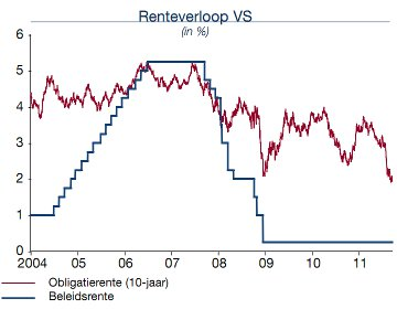 renteverloop_VS_201109_360x280.jpg
